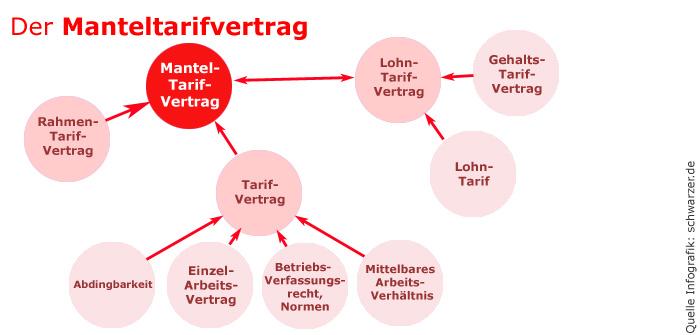 Infografik: Manteltarifvertrag