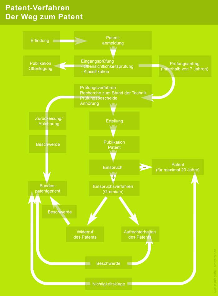 Infografik: Patent-Verfahren Europa (hier das Beispiel für Deutschland)