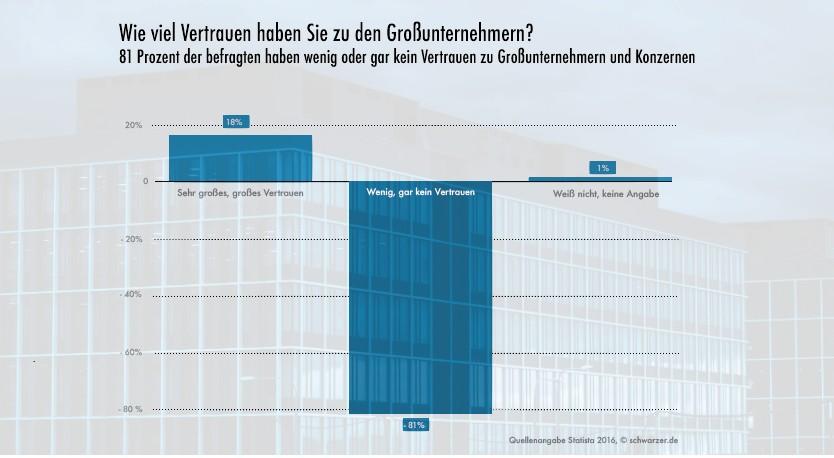 Infografik: Plastik im Hundefutter bei Rinti, Platinum & Co. Vertrauen in Großunternehmen