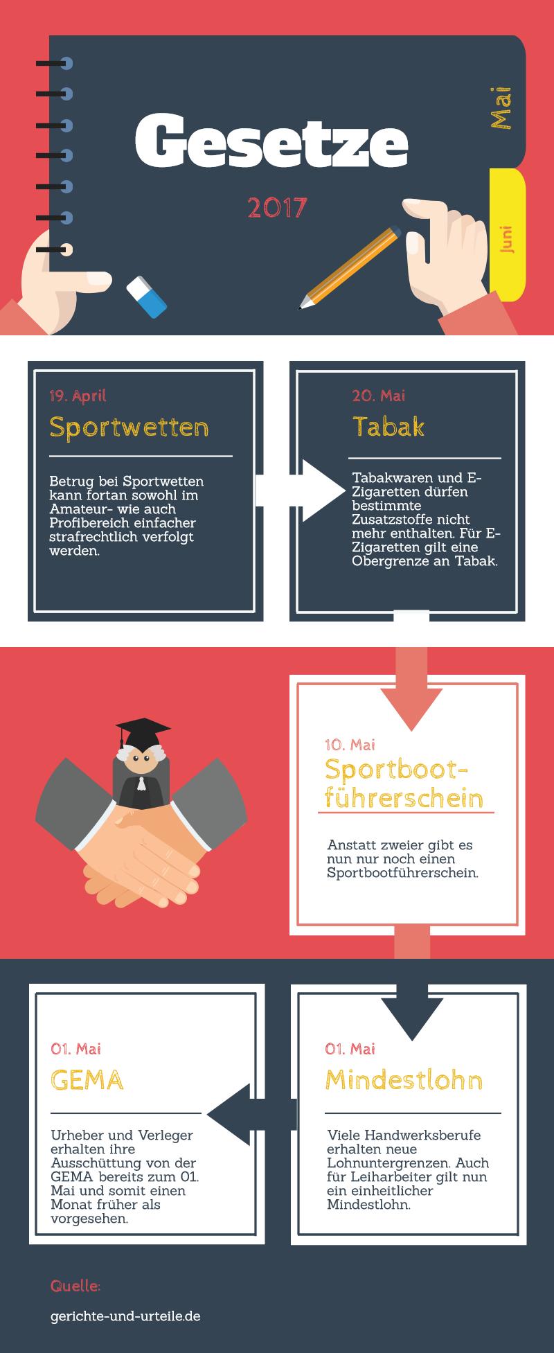 Infografik: Die neuen Gesetze im Mai in der Übersicht. Bildquelle: gerichte-und-urteile.de