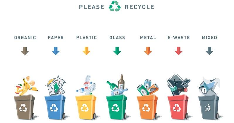 Verpackungen sind ferner von der kommunalen Pflicht der Hausmüllüberlassung ausgenommen. Mit diesem Konzept soll dazu beigetragen werden, den Recycling-Anteil von Verpackungen deutlich zu erhöhen. (#02)